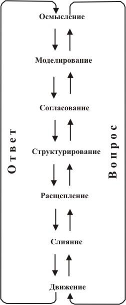 Полный цикл взаимодействий по уровням