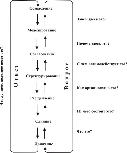 Полный цикл вопросов информационного взаимодействия по уровням